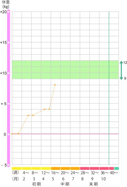 妊娠中の体重管理グラフ
