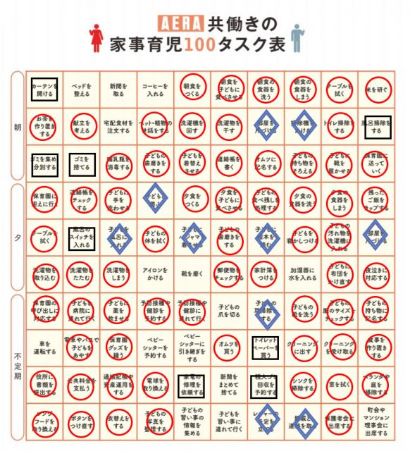 「共働きの家事育児100タスク表」 (制作・AERA編集部)